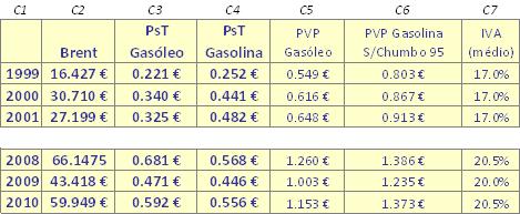 Preços da matéria prima e dos combustíveis nos períodos 1999-2001 e 2008-2010